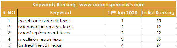 Coachspecialists Ranking