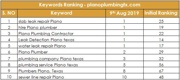 Planoplumbingtx Ranking