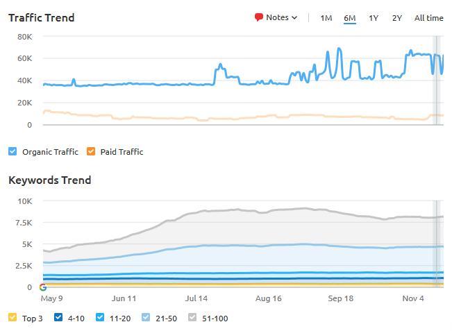 Traffic and Keywords Trend Fenesta